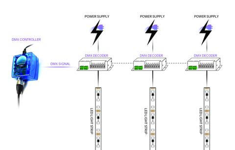 Does DMX Cable provide Power Supply