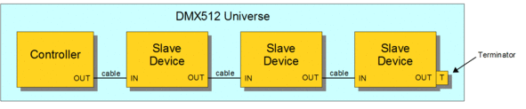 DMX RGB LED Strip Network Topology