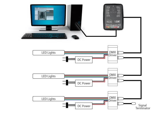 DMX Controller Connection with RGBW LED strip and Power