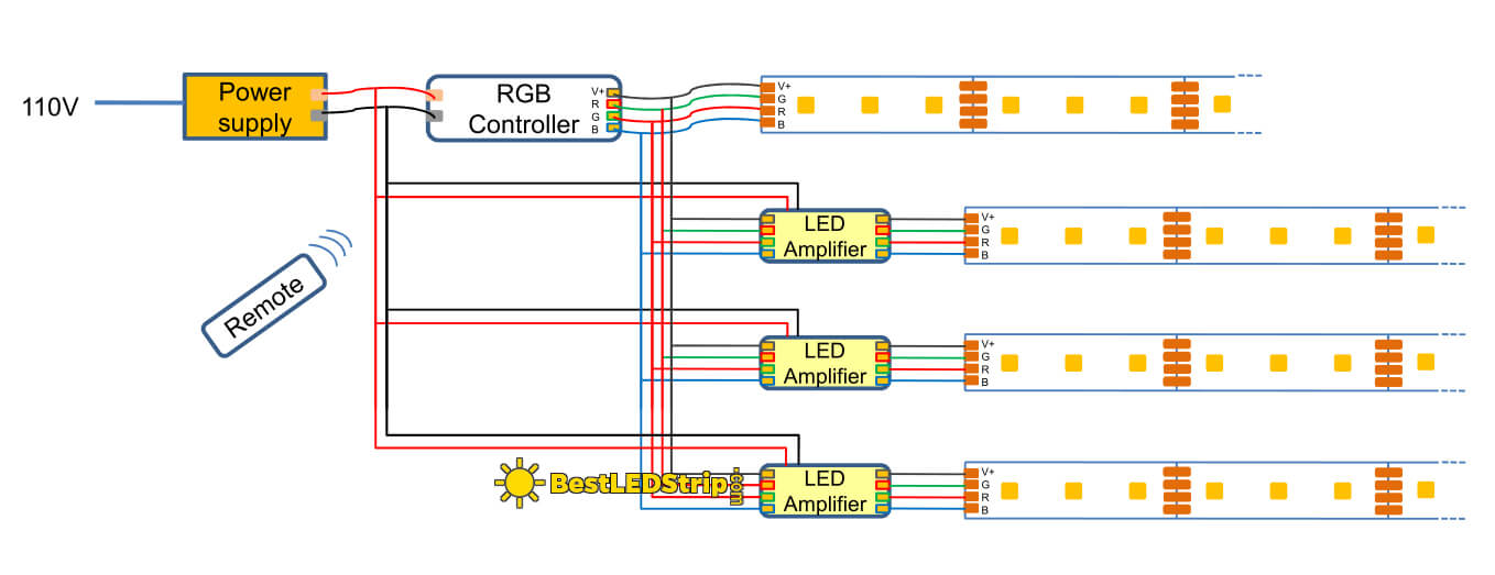 Connecting More WS2811 LED strips