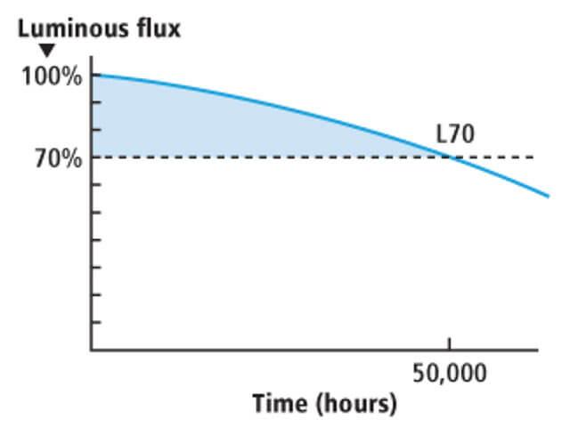 Lifespan of WS2811 LED strips