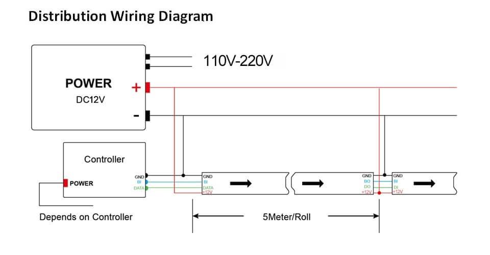 Feeder Wire connection