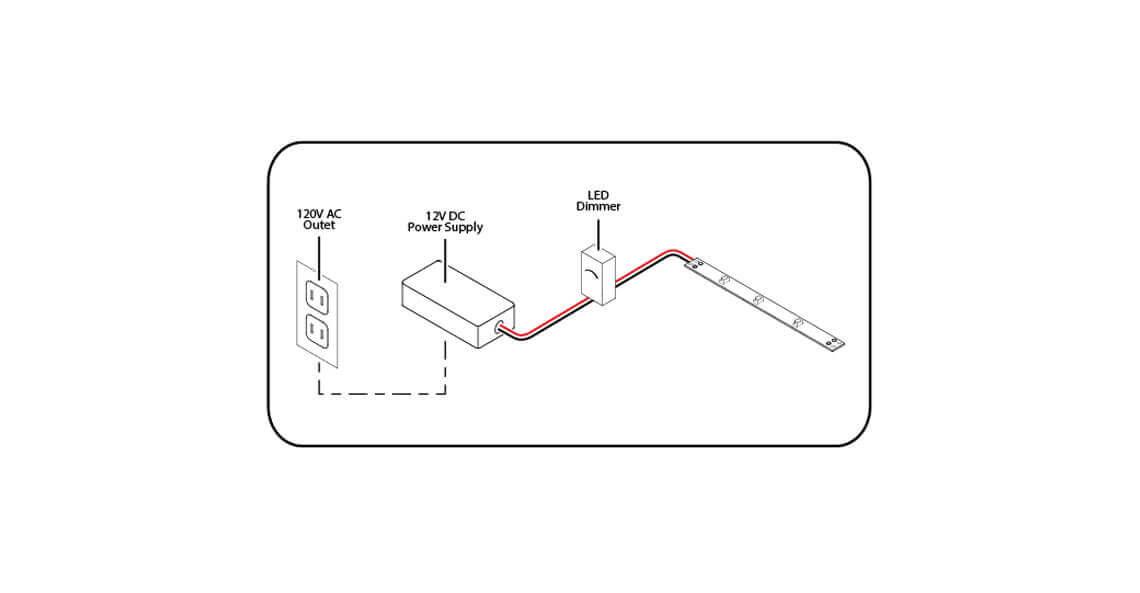 Power Smart Tape light Through Mains