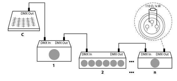 Installing DMX Bar