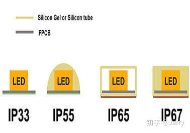 IP20_33 IP55 IP65 & IP67