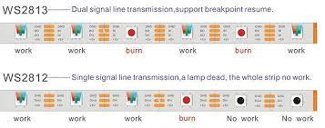 Different Types of Digital LED Light Strip