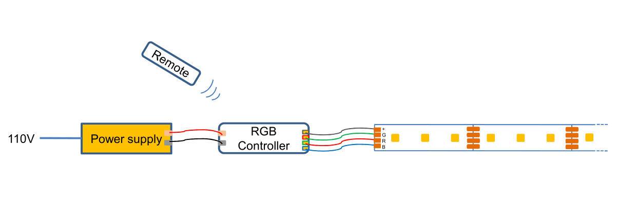 Connecting SMD 5050 RGB LED Strip to the Mains